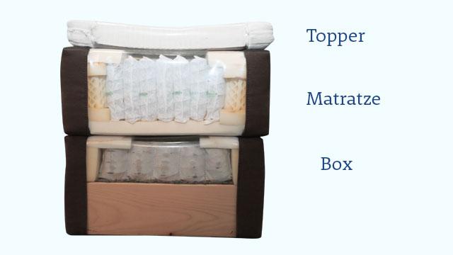Topper matratze box